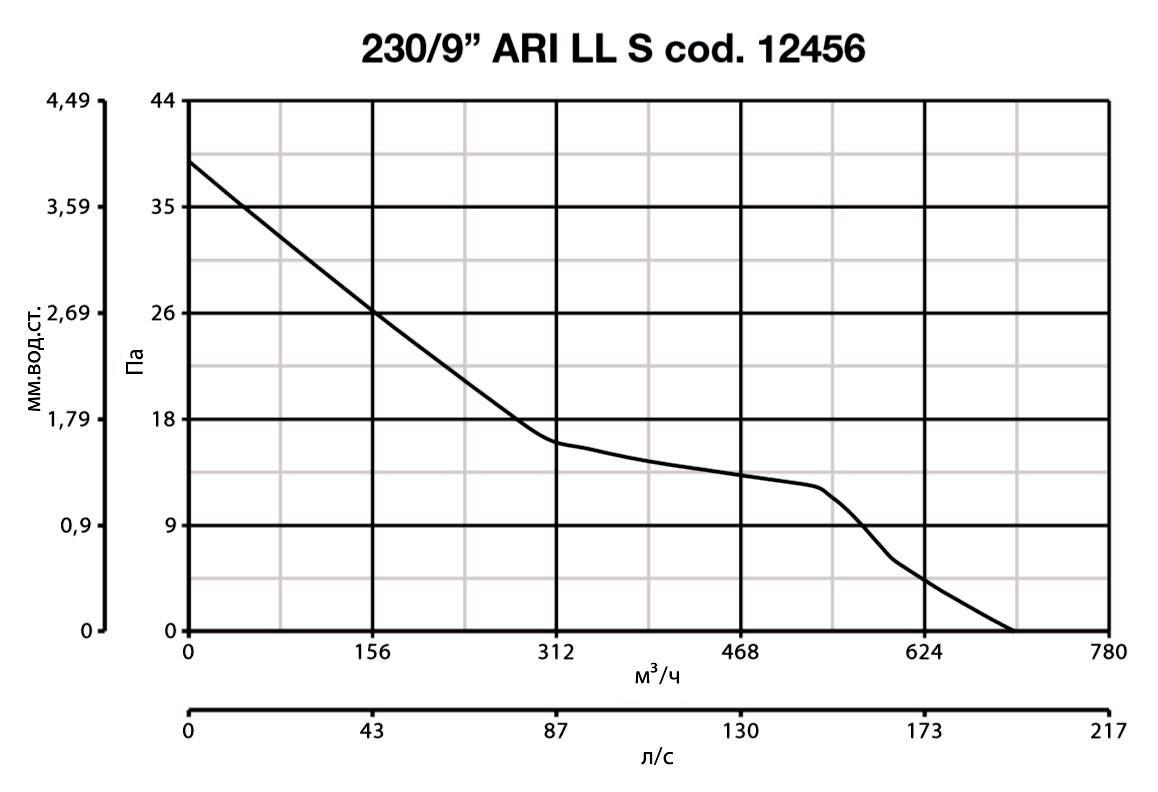 vario_230_ari_ll_s_graf.jpg