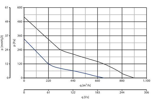 Аэродинамические характеристики Vortice Lineo 250 Q V0