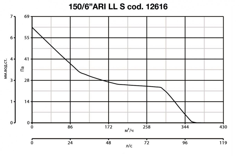 vario_150_ari_ll_s_graf.jpg