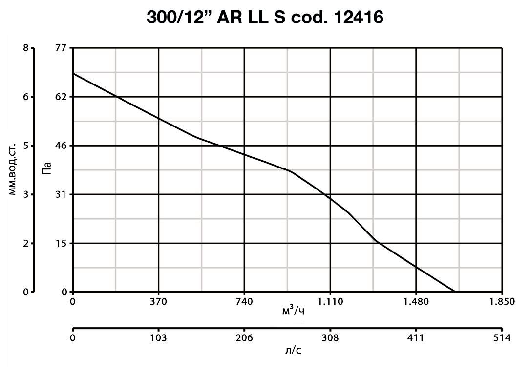 vario_300_ari_ll_s_graf.jpg