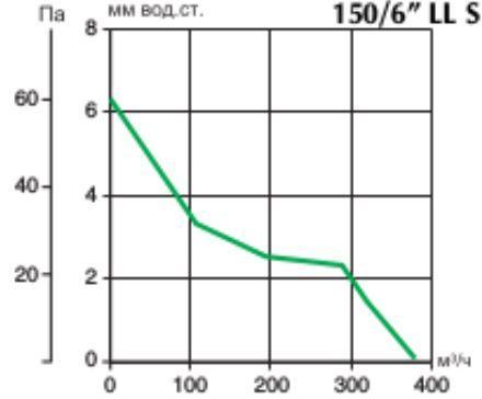 Реверсивный оконный вентилятор Vario 150/6 AR LL S