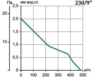Аэродинамические характеристики Vortice Vario 230/9