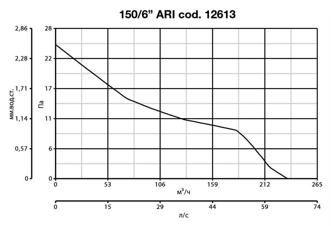 vario_150_ari_graf.jpg